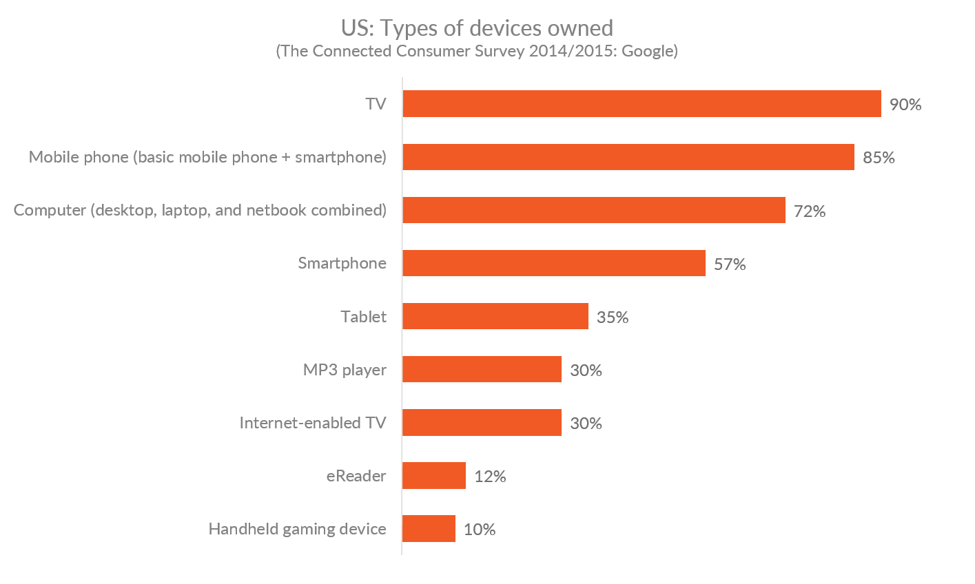 Graph showing the percentage of Americans who own different kinds of devices
