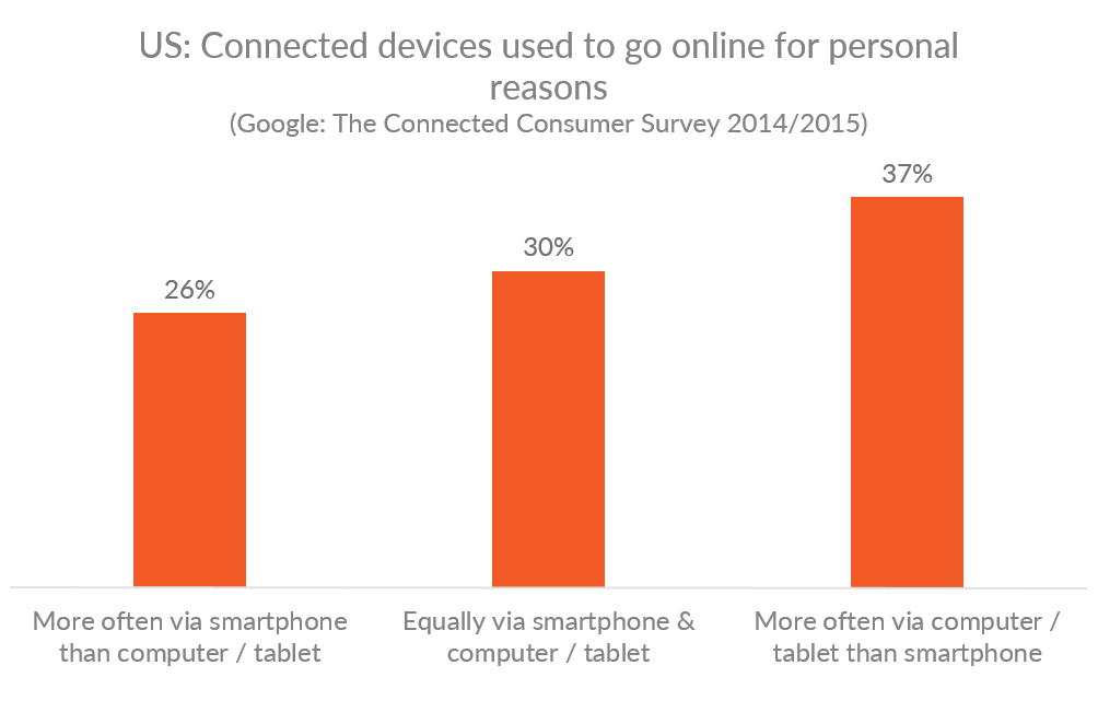 Graph showing the percentages for preferred devices between smartphones and computers to go online for US