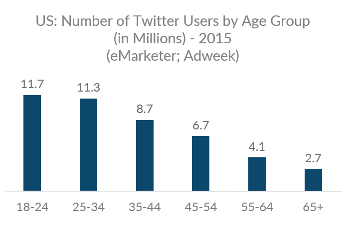 Graph showing number of US Twitter users by age group