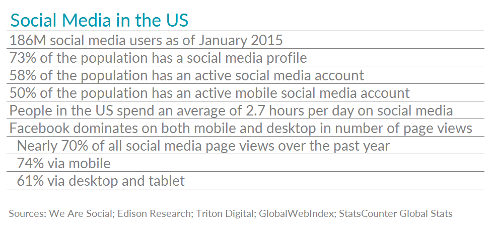 Table showing interesting data about social media in the US