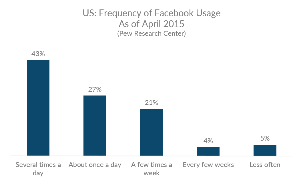 Graph showing frequency of US Facebook visits