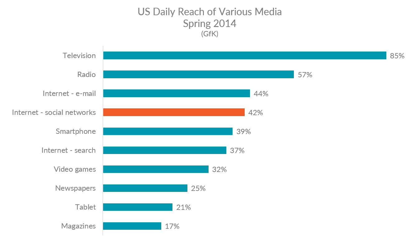 Graph showing US daily reach of various media