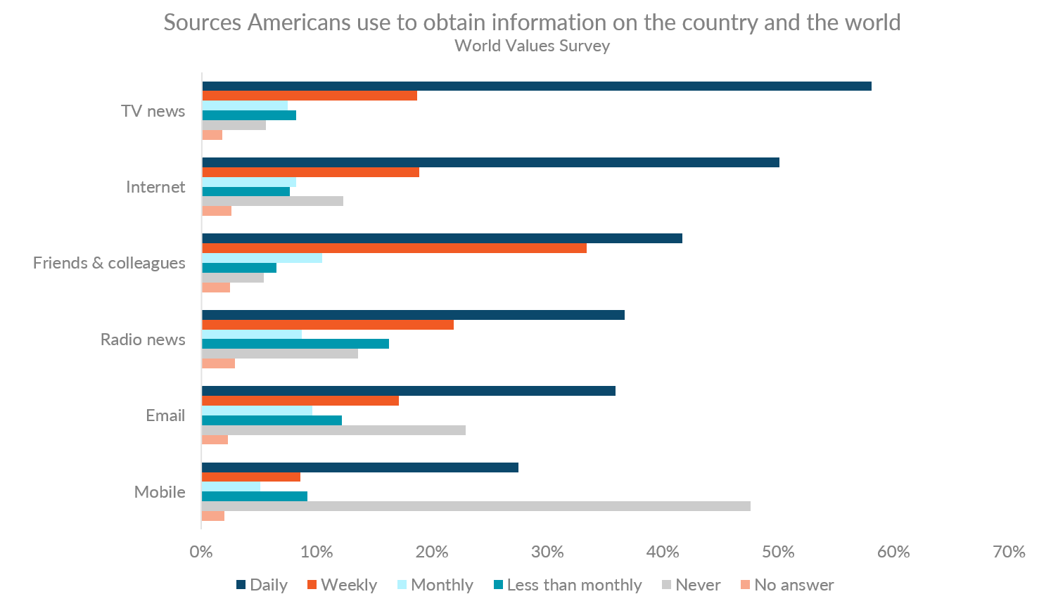 Graph showing the ways that Americans obtain information about the country and world