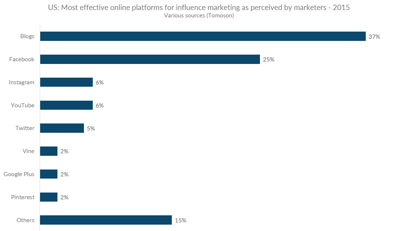 Graph showing the most effective US online platforms for influence marketing