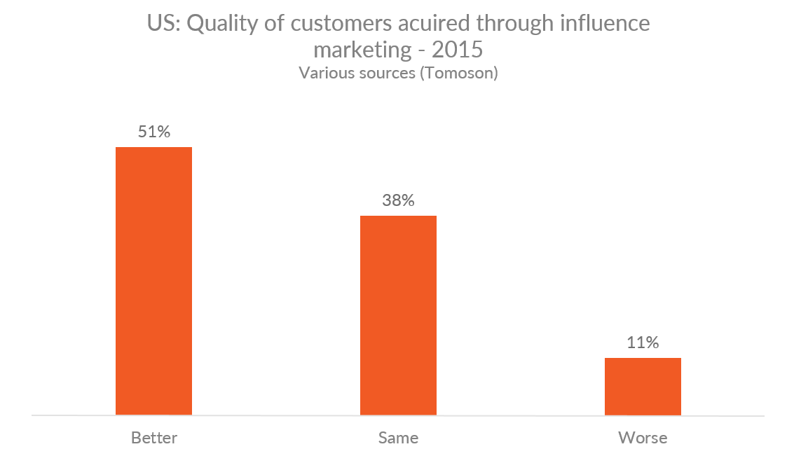 Graph showing quality of customers acquired through influence marketing