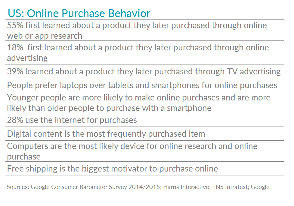 Table showing interesting data about US online purchase behavior