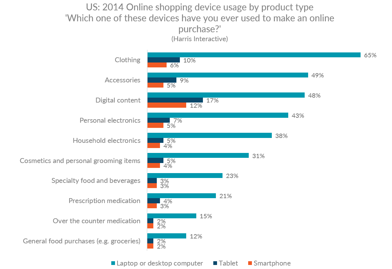 Graph showing the devices used for online shopping by product category in the US