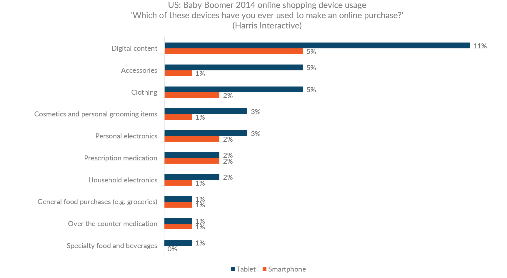 Graph showing the rate for online purchases by device in product categories in the US for people 65 and older Baby Boomers