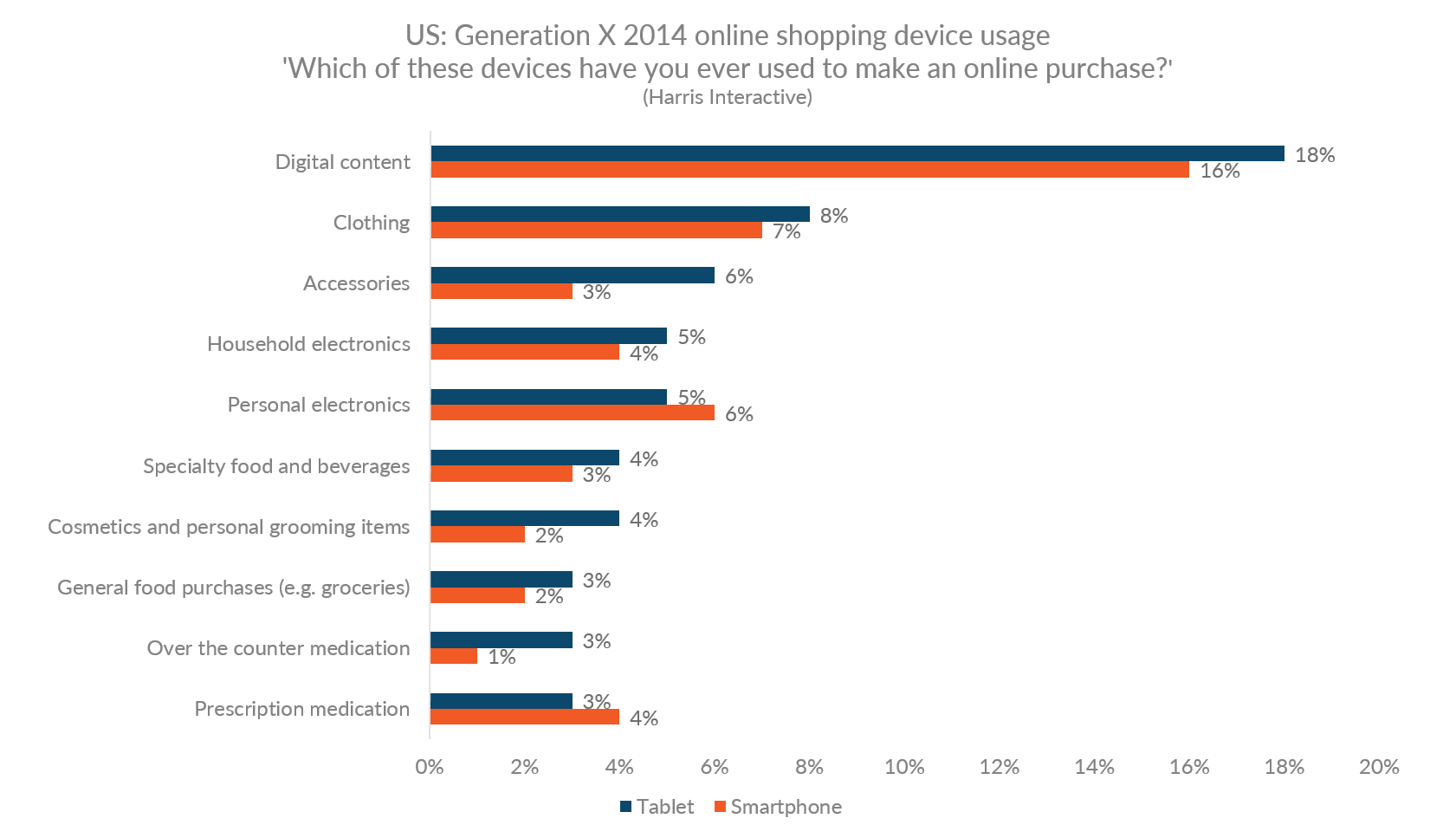 Graph showing the rate for online purchases by device in product categories in the US for Generation X