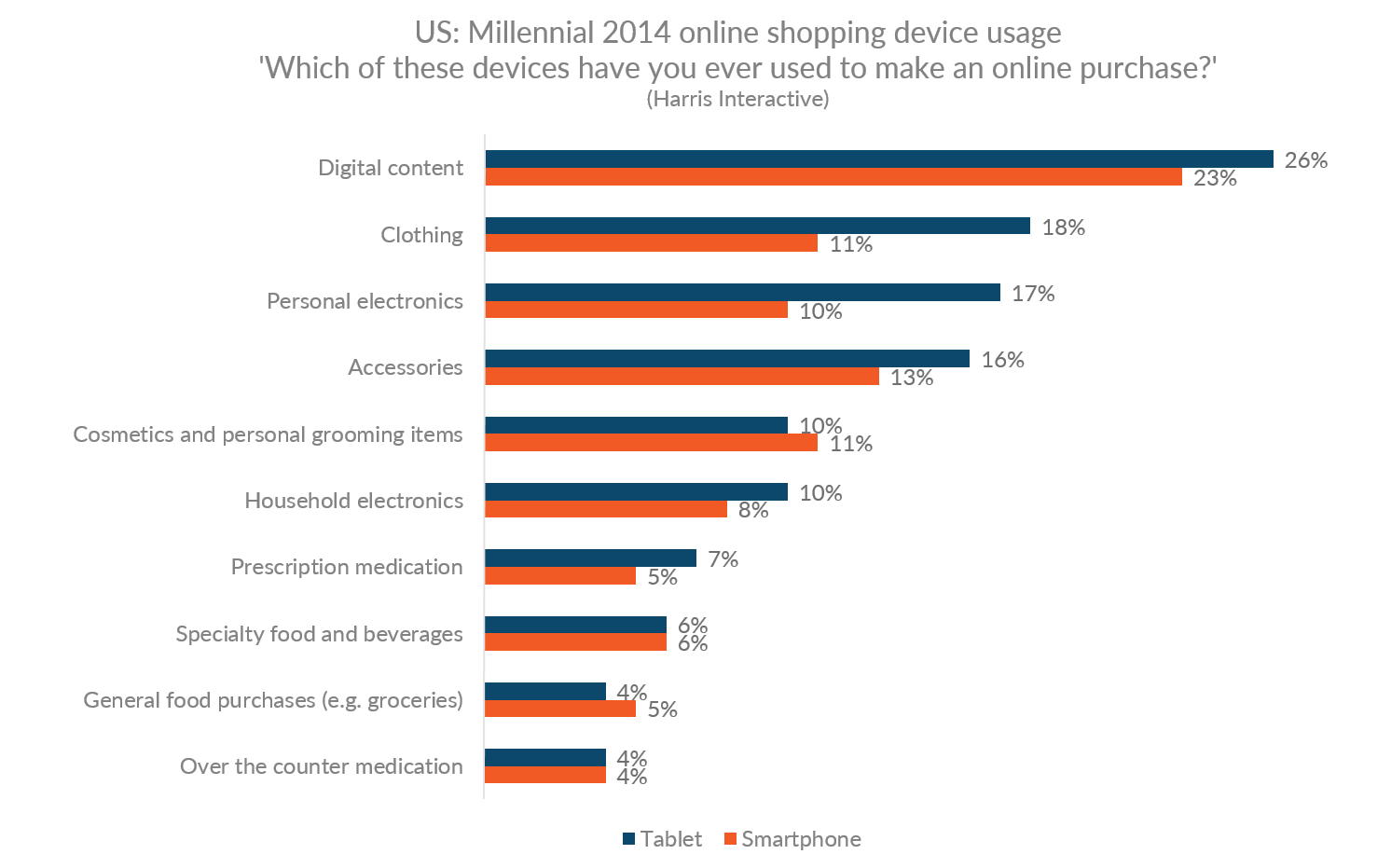 Graph showing the rate for online purchases by device in product categories in the US for Millennials