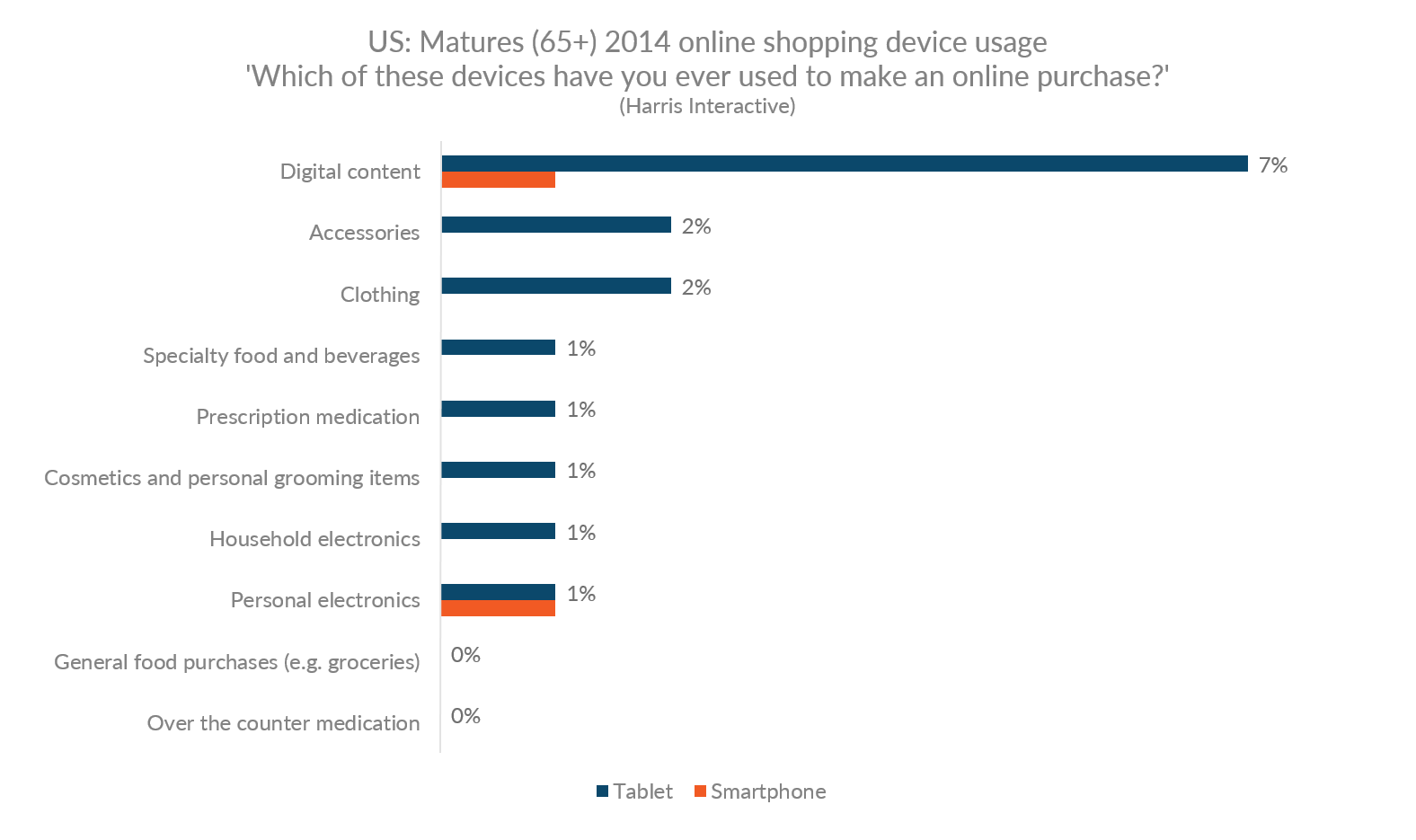 Graph showing the rate for online purchases by device in product categories in the US for people 65 and older