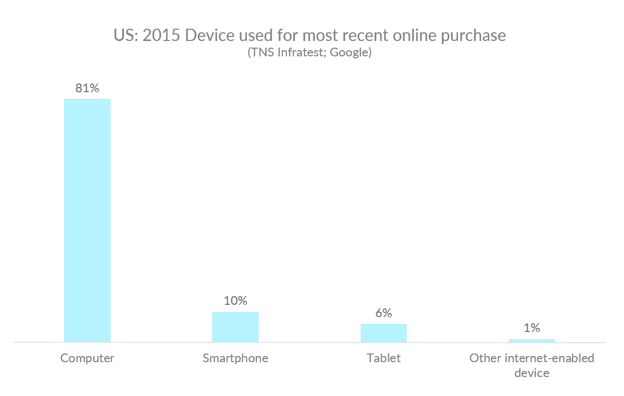 Graph showing the device used for the most recent online purchase in the US