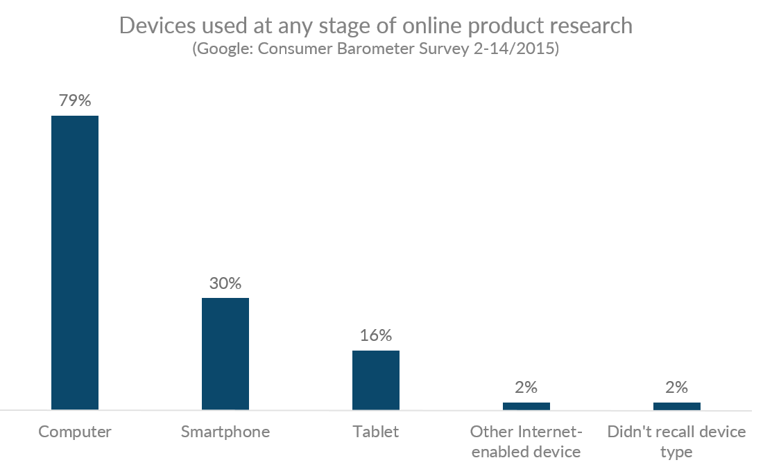 Graph showing the device types used at any stage of online product research in the US