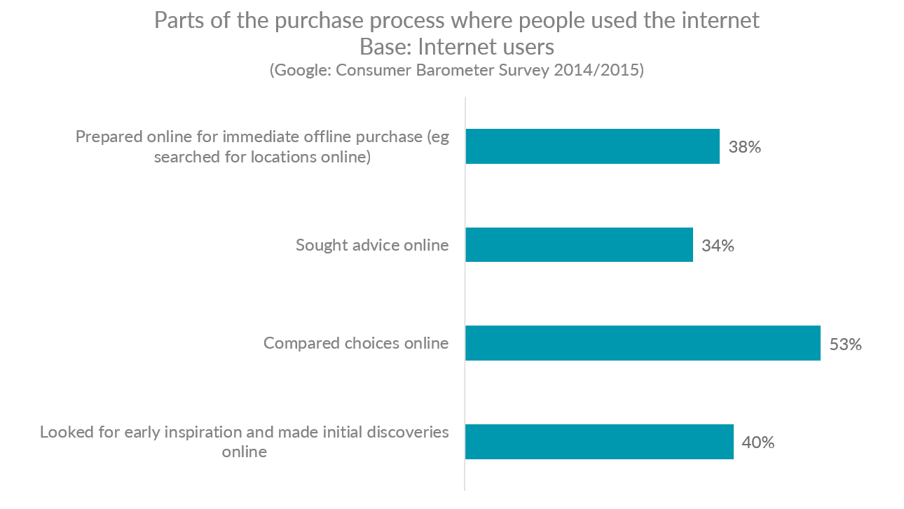 Graph showing the parts of the purchase process where people in the US use the internet
