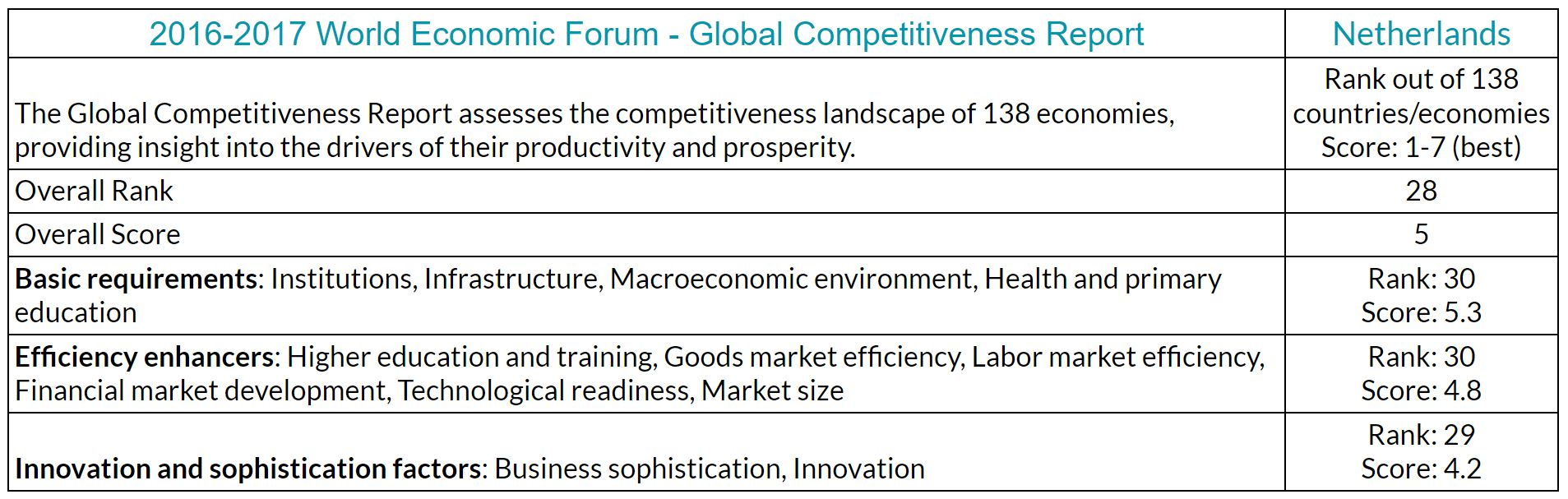 World Economic Forum Global Competitiveness Report - stats for Netherlands