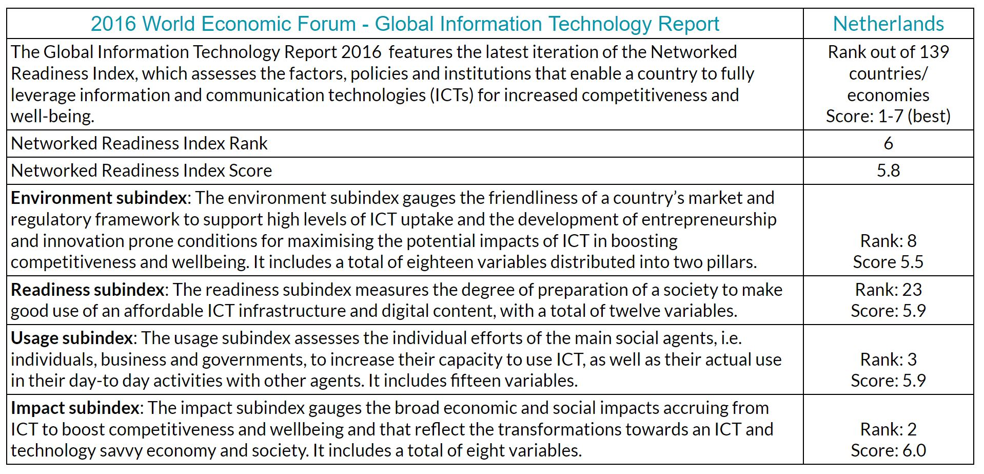 World Economic Forum - Global IT Report - stats for the Netherlands