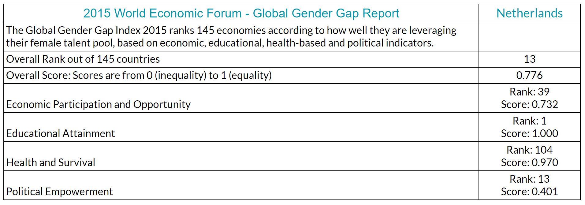 World Economic Forum Global Gender Gap Report - Netherlands