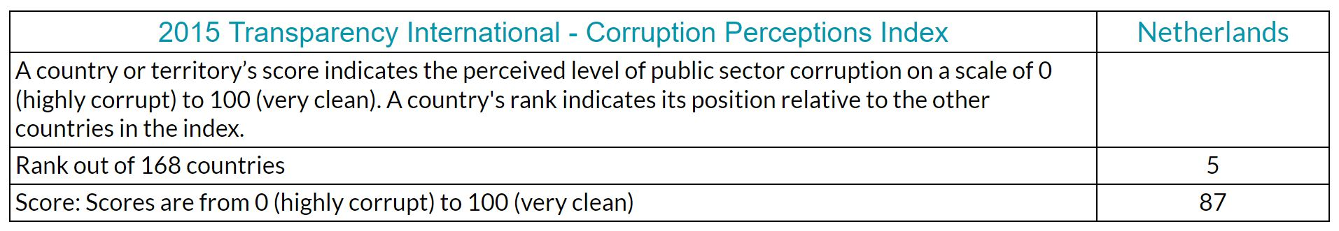 Transparency International Corruption Perceptions Index - Netherlands