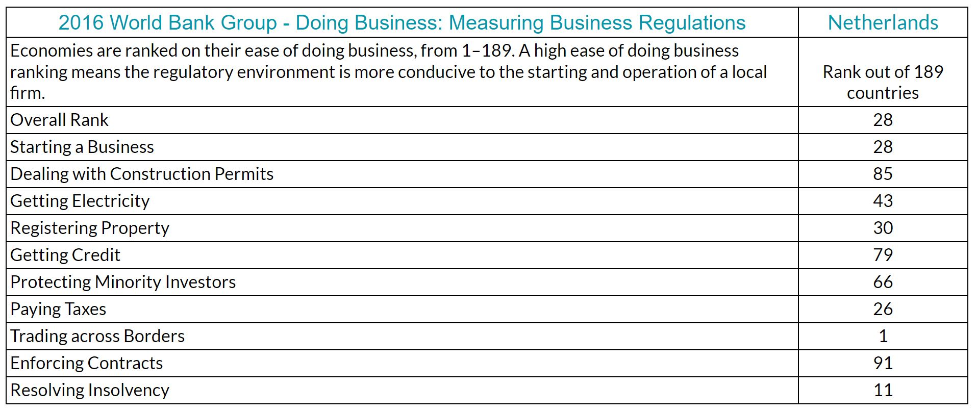 World Bank Group - Doing Business Report - stats for the Netherlands