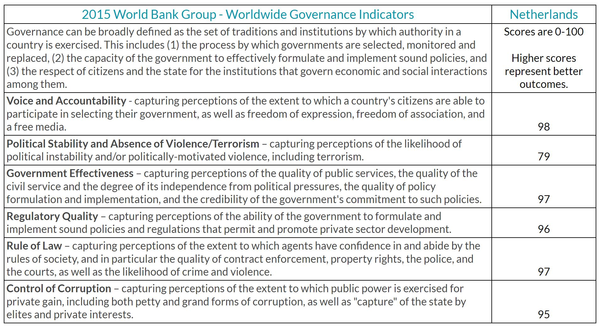 World Bank Group - Worldwide Governance Indicators - Netherlands