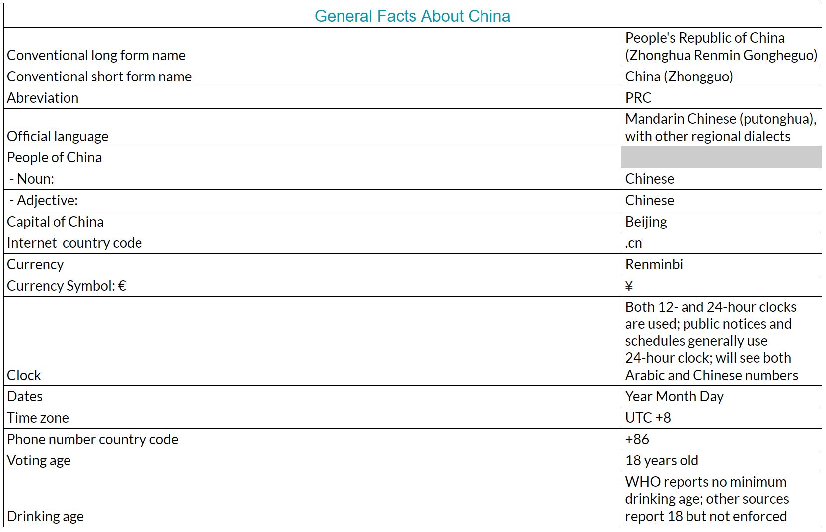 General facts and figures about China