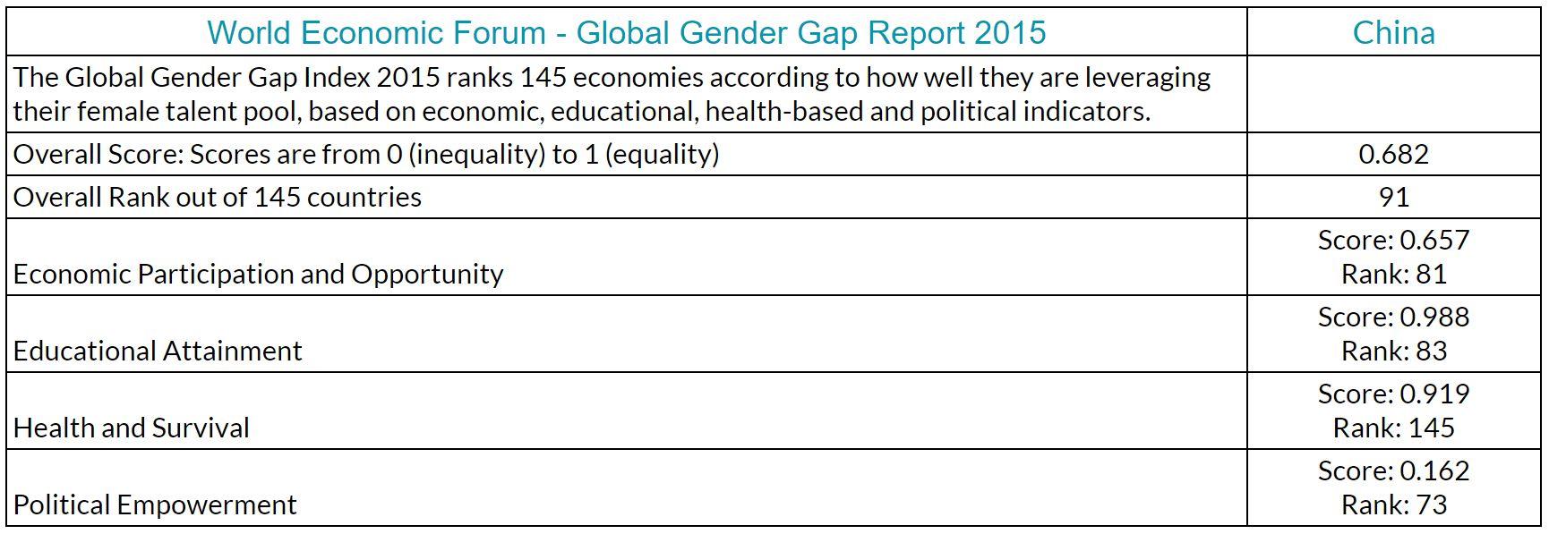 China Global Gender Gap Report