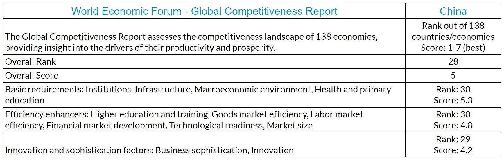 China World Economic Forum Global Competitiveness Report