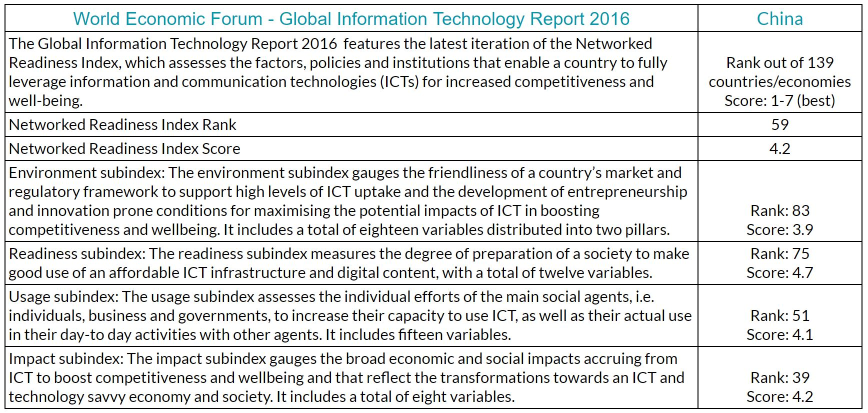World Economic Forum Global IT Report results for China