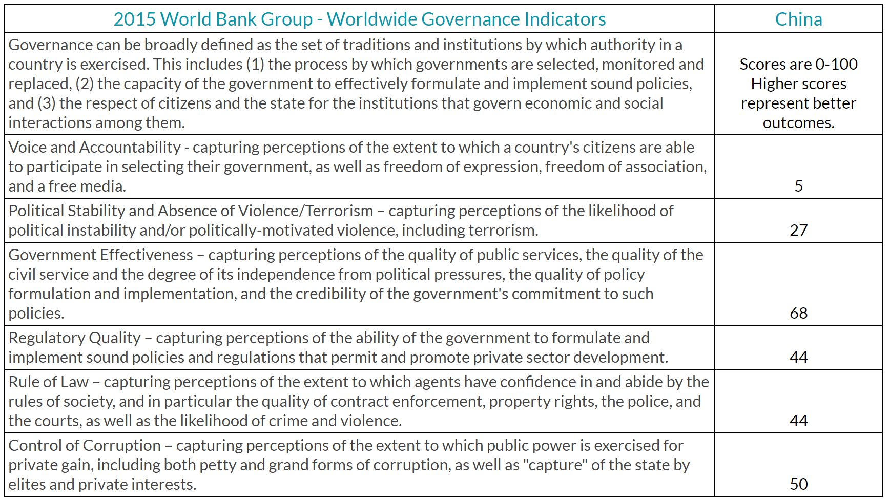 World Bank Group Worldwide Governance Indicators results for China