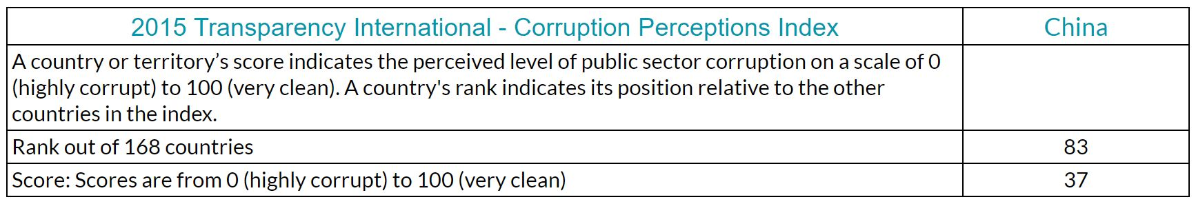 Transparency International Corruption Perceptions Index results for China