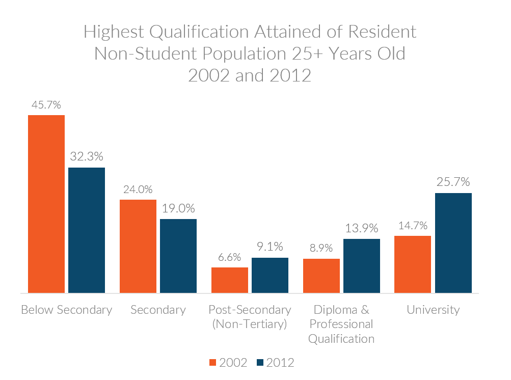 Chart showing highest education levels attained by Singaporean resident non-student population