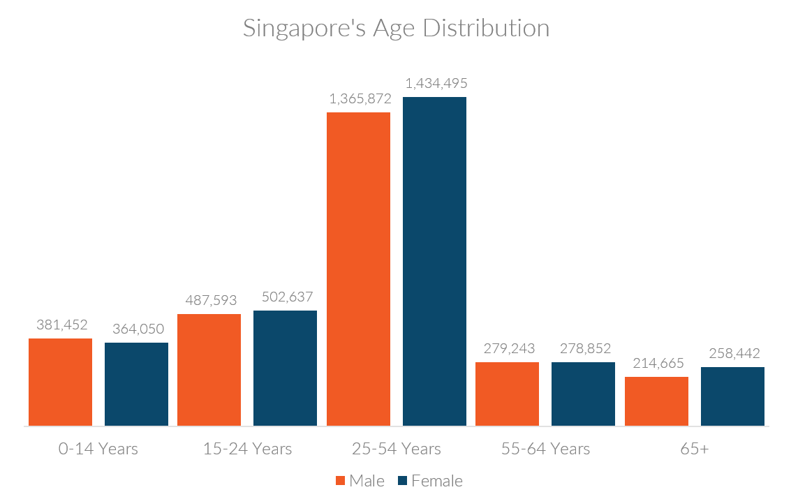 Singapore age distribution by gender
