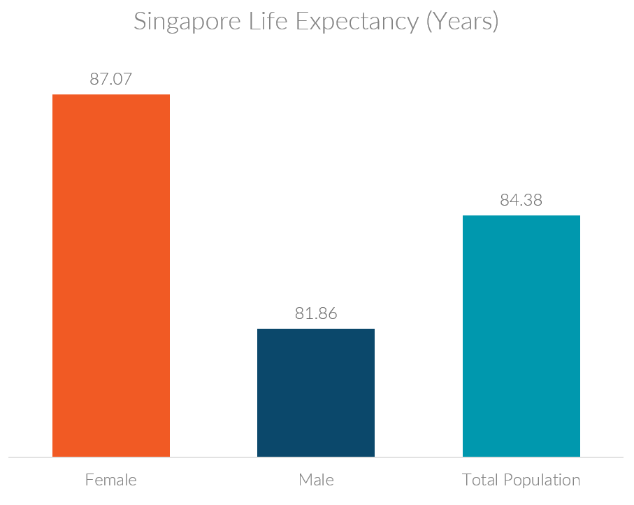 Chart showing Singapore life expectancy overall and by gender